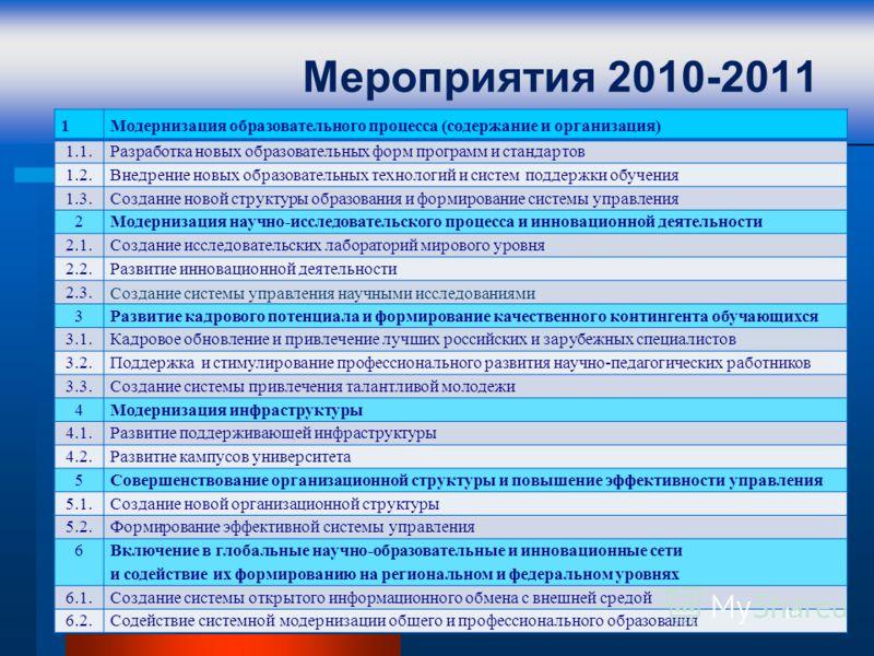 Мероприятия 2010-2011 1Модернизация образовательного процесса (содержание и организация) 1.1.Разработка новых образовательных форм программ и стандартов 1.2.Внедрение новых образовательных технологий и систем поддержки обучения 1.3.Создание новой стр