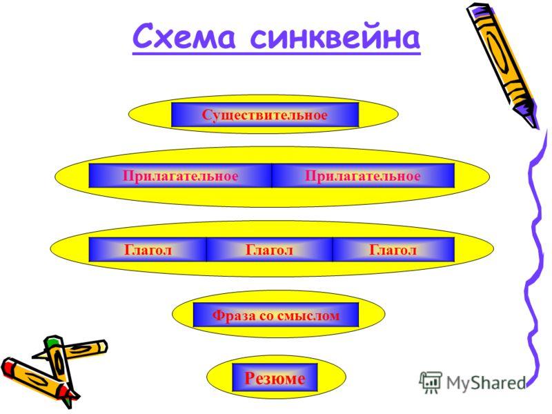 Схема синквейна Существительное Прилагательное Глагол Фраза со смыслом Резюме