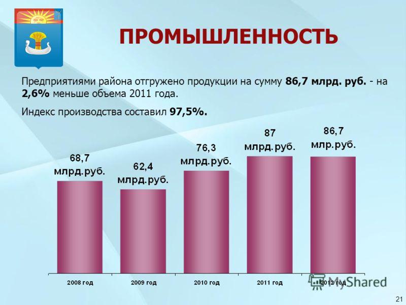 ПРОМЫШЛЕННОСТЬ Предприятиями района отгружено продукции на сумму 86,7 млрд. руб. - на 2,6% меньше объема 2011 года. Индекс производства составил 97,5%. 21