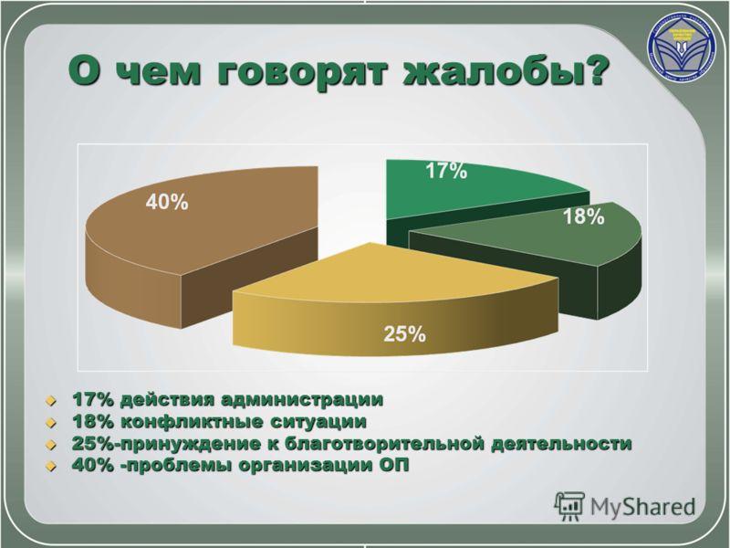 О чем говорят жалобы? 17% действия администрации 17% действия администрации 18% конфликтные ситуации 18% конфликтные ситуации 25%-принуждение к благотворительной деятельности 25%-принуждение к благотворительной деятельности 40% -проблемы организации