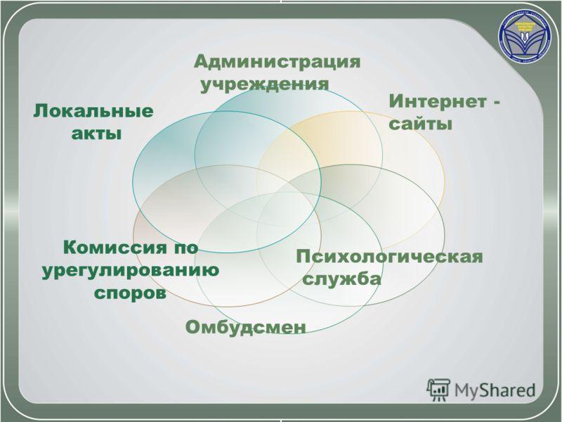 Локальные акты Администрация учреждения Психологическая служба Интернет - сайты Комиссия по урегулированию споров Омбудсмен
