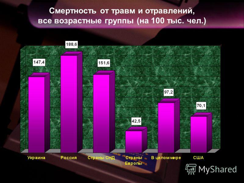 Смертность от травм и отравлений, все возрастные группы (на 100 тыс. чел.)