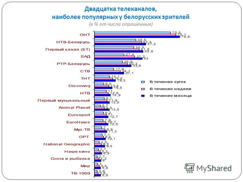 Двадцатка телеканалов, наиболее популярных у белорусских зрителей ( в % от числа опрошенных )