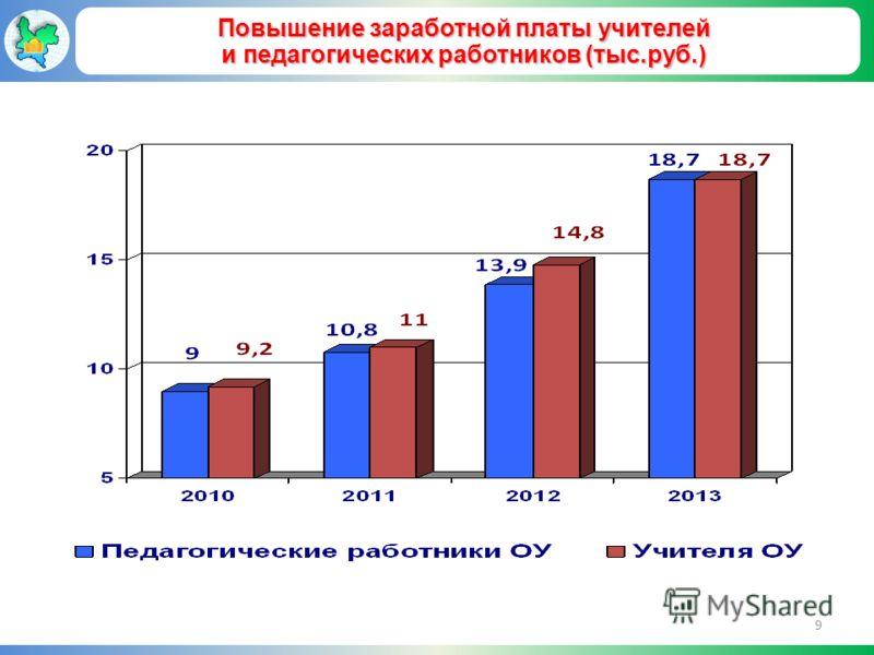 Повышение заработной платы учителей и педагогических работников (тыс.руб.) 9