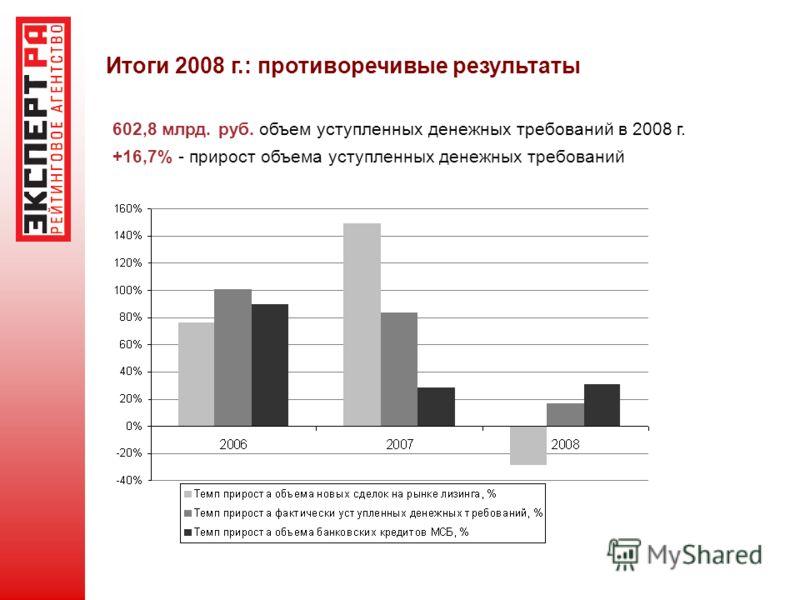 Итоги 2008 г.: противоречивые результаты 602,8 млрд. руб. объем уступленных денежных требований в 2008 г. +16,7% - прирост объема уступленных денежных требований