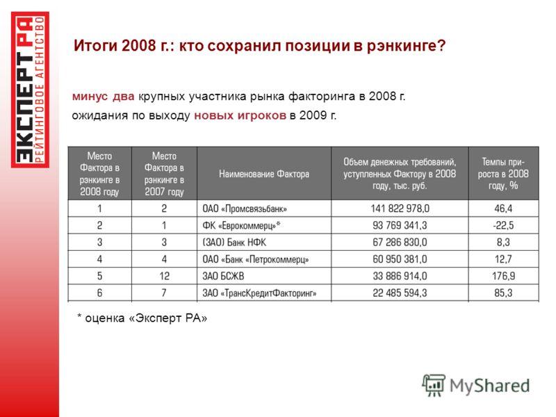 Итоги 2008 г.: кто сохранил позиции в рэнкинге? минус два крупных участника рынка факторинга в 2008 г. ожидания по выходу новых игроков в 2009 г. * оценка «Эксперт РА»