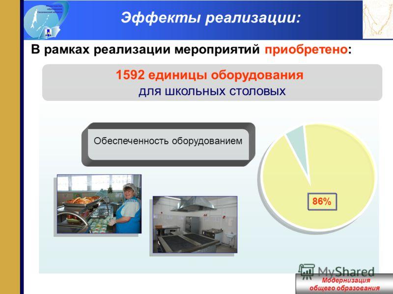Модернизация общего образования Эффекты реализации: В рамках реализации мероприятий приобретено: 1592 единицы оборудования для школьных столовых 86% Обеспеченность оборудованием