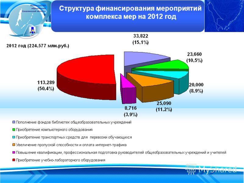 Структура финансирования мероприятий комплекса мер на 2012 год