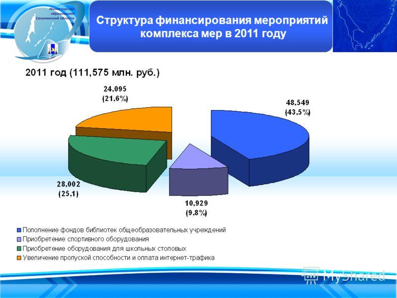 Структура финансирования мероприятий комплекса мер в 2011 году