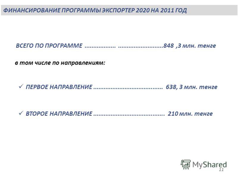 ФИНАНСИРОВАНИЕ ПРОГРАММЫ ЭКСПОРТЕР 2020 НА 2011 ГОД 11 ПЕРВОЕ НАПРАВЛЕНИЕ........................................ 638, 3 млн. тенге ВСЕГО ПО ПРОГРАММЕ............................................848,3 млн. тенге в том числе по направлениям: ВТОРОЕ НАП