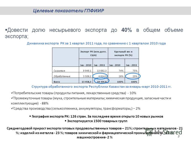 Целевые показатели ГПФИИР 3 Довести долю несырьевого экспорта до 40% в общем объеме экспорта; Экспорт РК (млн.долл. США) Удельный вес в экспорте РК (%) Iкв - 2010Iкв - 2011Iкв - 2010Iкв - 2011 Сырьевые9 949,113 692,374%75% Обработанные3 509,24 614,52