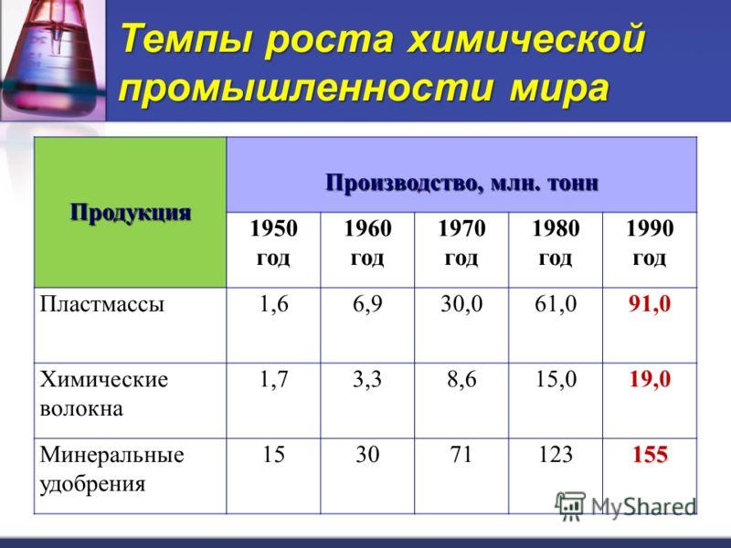 Темпы роста химической промышленности мира Продукция Производство, млн. тонн 1950 год 1960 год 1970 год 1980 год 1990 год Пластмассы1,66,930,061,091,0 Химические волокна 1,73,38,615,019,0 Минеральные удобрения 153071123155