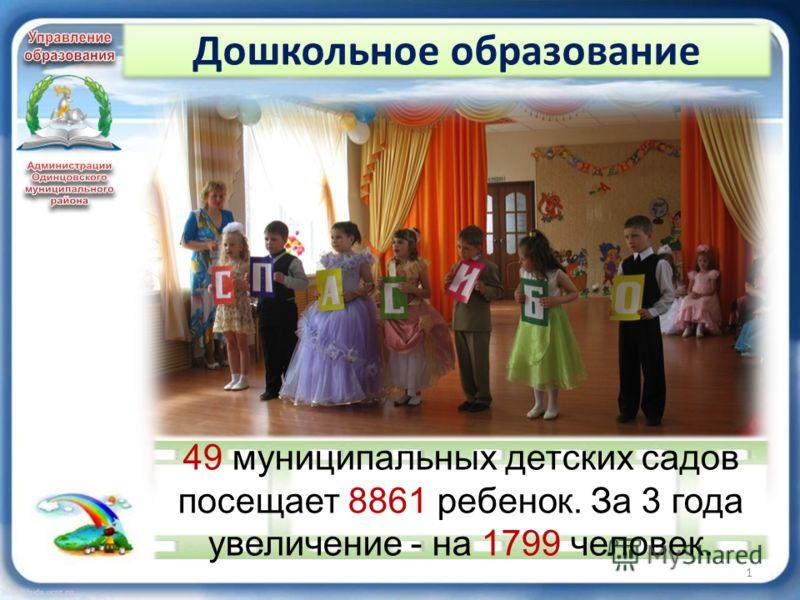 Дошкольное образование 1 49 муниципальных детских садов посещает 8861 ребенок. За 3 года увеличение - на 1799 человек.