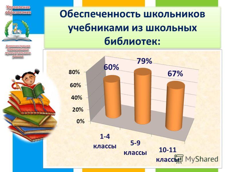 Обеспеченность школьников учебниками из школьных библиотек: 15 в 1-4 классах - 60% в 5-9 классах - 79% в 10-11 классах - 67%