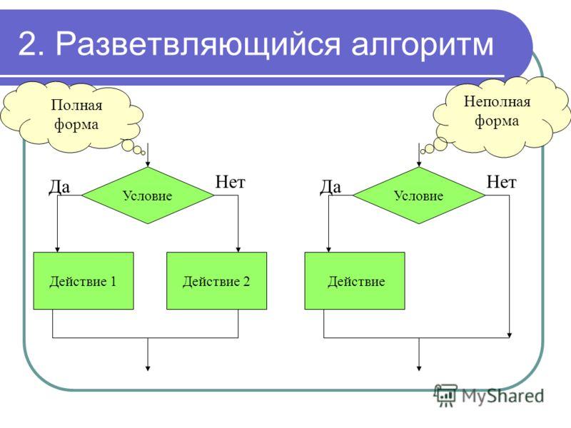 2. Разветвляющийся алгоритм Условие Действие 1Действие 2 Да Нет Условие Действие Да Нет Неполная форма Полная форма
