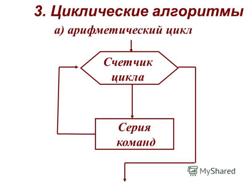 3. Циклические алгоритмы Счетчик цикла Серия команд а) арифметический цикл