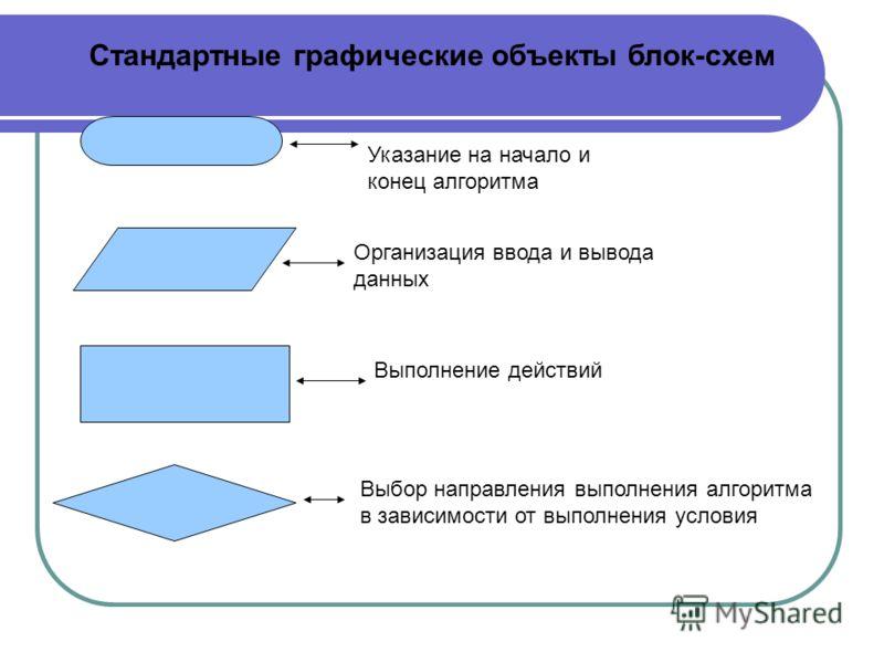 Стандартные графические объекты блок-схем Указание на начало и конец алгоритма Организация ввода и вывода данных Выполнение действий Выбор направления выполнения алгоритма в зависимости от выполнения условия