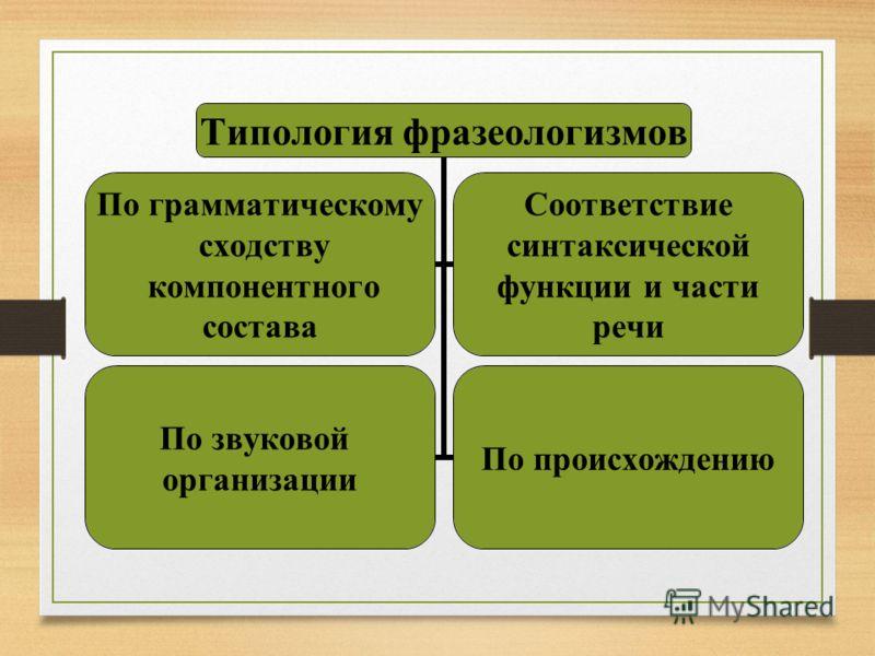 Типология фразеологизмов По грамматическому сходству компонентного состава Соответствие синтаксической функции и части речи По звуковой организации По происхождению