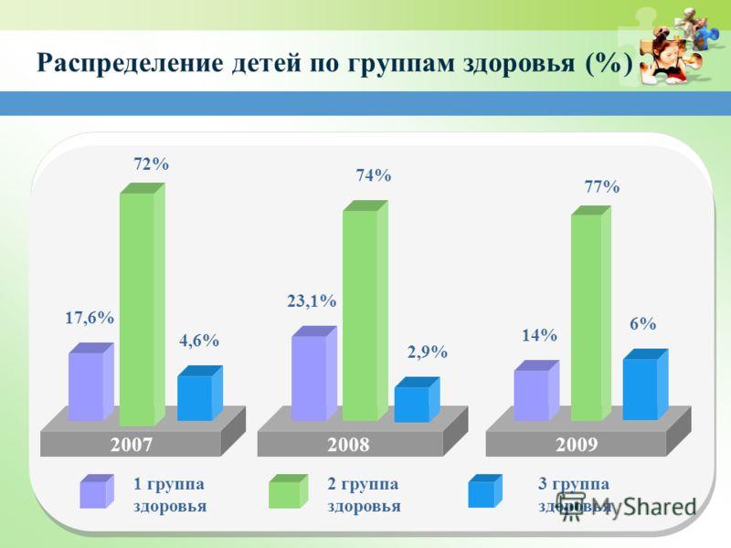 200720082009 1 группа здоровья Распределение детей по группам здоровья (%) 2 группа здоровья 3 группа здоровья 74% 77% 72% 2,9% 6% 23,1% 14% 17,6% 4,6%