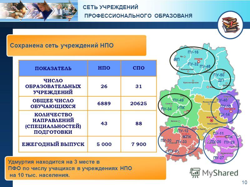 10 СЕТЬ УЧРЕЖДЕНИЙ ПРОФЕССИОНАЛЬНОГО ОБРАЗОВАНЯ ПУ-34 ПУ-49 УПК ПУ-12 ПУ-30 ПУ-41 ПУ-33 МПК ПУ-16 ЯП ПУ-48 ПУ-32 ПУ-50 ДП ПУ-15 ПУ-14 ПУ-40 ПУ-26 ПУ-27 ПУ-11 СПК ПУ-29 ПОКАЗАТЕЛЬ НПОСПО ЧИСЛО ОБРАЗОВАТЕЛЬНЫХ УЧРЕЖДЕНИЙ 2631 ОБЩЕЕ ЧИСЛО ОБУЧАЮЩИХСЯ 68