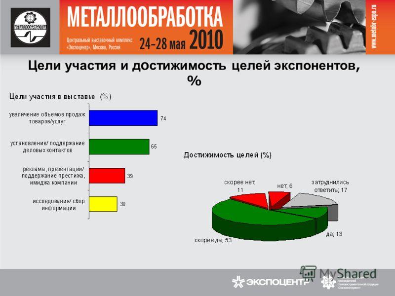 Цели участия и достижимость целей экспонентов, %