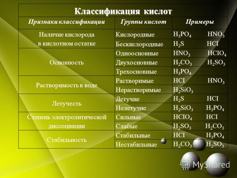 Классификация кислот Признаки классификацииГруппы кислотПримеры Наличие кислорода в кислотном остатке Кислородные H 3 PO 4 HNO 3 Бескислородные H 2 S HCI Основность Одноосновные HNO 3 HCIO 4 Двухосновные H 2 CO 3 H 2 SO 3 Трехосновные H 3 PO 4 Раство
