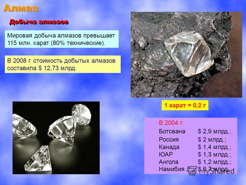 Алмаз Добыча алмазов Мировая добыча алмазов превышает 115 млн. карат (80% технические). 1 карат = 0,2 г В 2008 г. стоимость добытых алмазов составила $ 12,73 млрд. В 2004 г. Ботсвана $ 2,9 млрд.; Россия $ 2 млрд.; Канада $ 1,4 млрд.; ЮАР $ 1,3 млрд.;