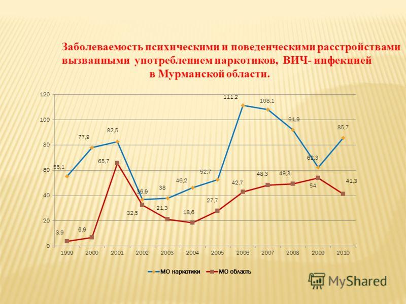Заболеваемость психическими и поведенческими расстройствами вызванными употреблением наркотиков, ВИЧ- инфекцией в Мурманской области.