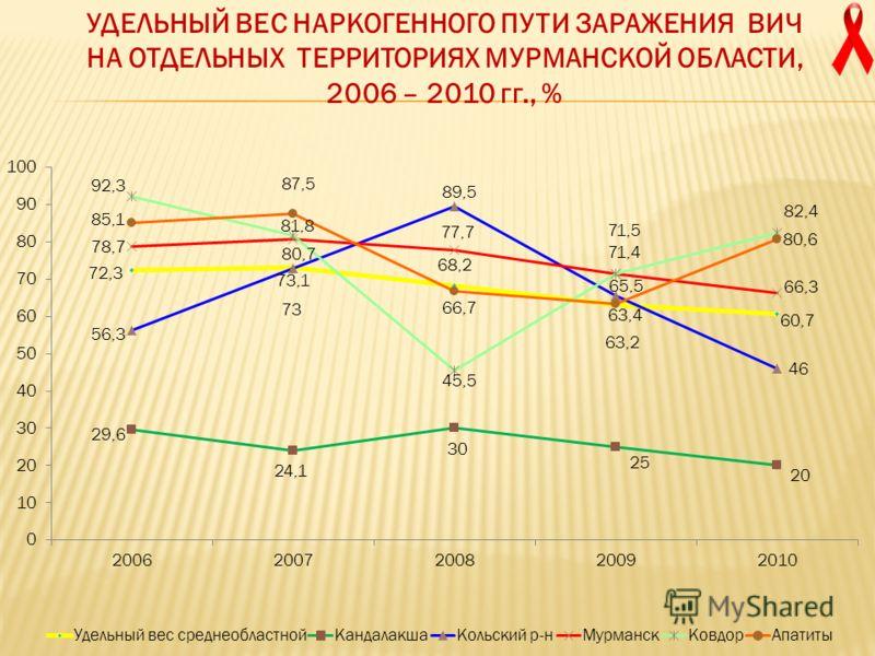 УДЕЛЬНЫЙ ВЕС НАРКОГЕННОГО ПУТИ ЗАРАЖЕНИЯ ВИЧ НА ОТДЕЛЬНЫХ ТЕРРИТОРИЯХ МУРМАНСКОЙ ОБЛАСТИ, 2006 – 2010 гг., %