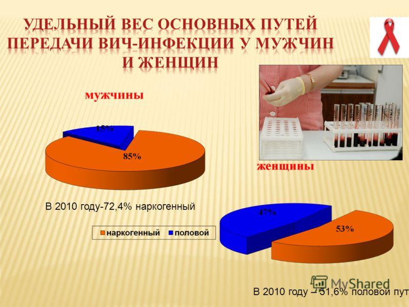 В 2010 году – 51,6% половой путь В 2010 году-72,4% наркогенный