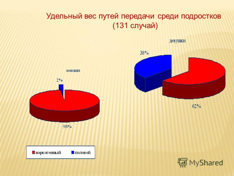 Удельный вес путей передачи среди подростков (131 случай)