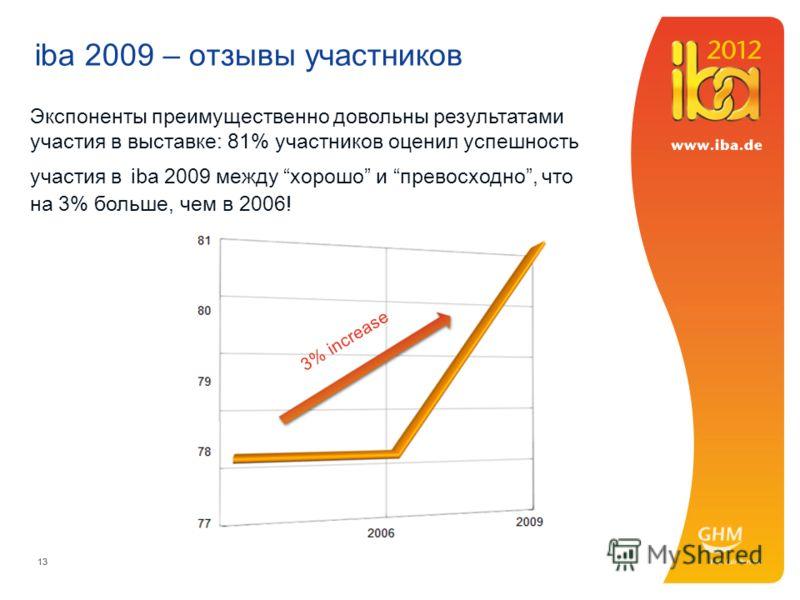 13 iba 2009 – отзывы участников Экспоненты преимущественно довольны результатами участия в выставке: 81% участников оценил успешность участия в iba 2009 между хорошо и превосходно, что на 3% больше, чем в 2006! 3% increase