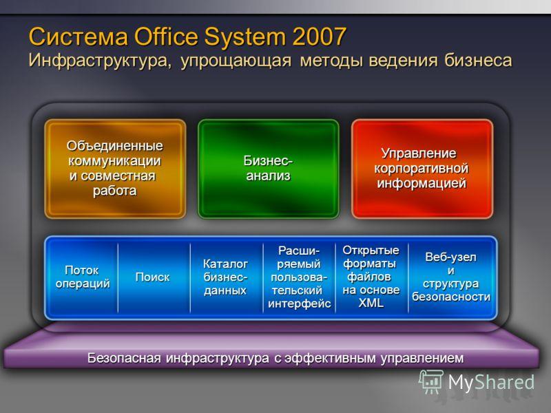 Безопасная инфраструктура с эффективным управлением Система Office System 2007 Инфраструктура, упрощающая методы ведения бизнеса Бизнес- анализ Управление корпоративной информацией Поток операций Поиск Каталог бизнес- данных Расши- ряемый пользова- т
