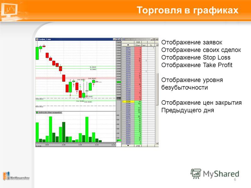 Торговля в графиках 6 Отображение заявок Отображение своих сделок Отображение Stop Loss Отображение Take Profit Отображение уровня безубыточности Отображение цен закрытия Предыдущего дня