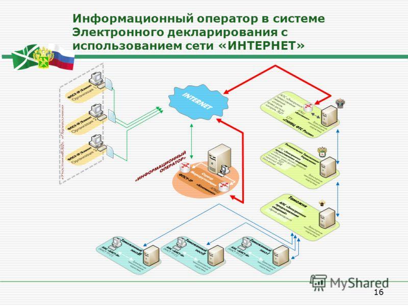 16 Информационный оператор в системе Электронного декларирования с использованием сети «ИНТЕРНЕТ»
