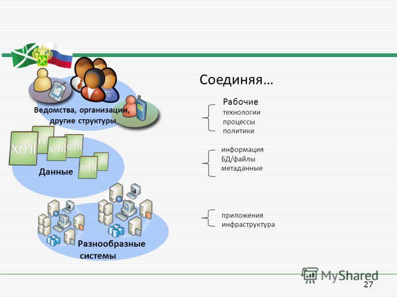 27 Ведомства, организации, другие структуры Данные Разнообразные системы Рабочие технологии процессы политики приложения инфраструктура информация БД/файлы метаданные Соединяя…