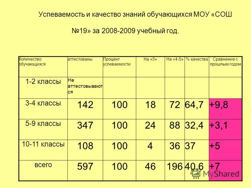 Успеваемость и качество знаний обучающихся МОУ «СОШ 19» за 2008-2009 учебный год. Количество обучающихся аттестованыПроцент успеваемости На «5»На «4-5»% качестваСравнение с прошлым годом 1-2 классы Не аттестовывают ся 3-4 классы 142100187264,7+9,8 5-