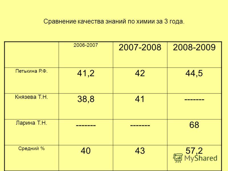 Сравнение качества знаний по химии за 3 года. 2006-2007 2007-20082008-2009 Петькина Р.Ф. 41,24244,5 Князева Т.Н. 38,841------- Ларина Т.Н. ------- 68 Средний % 404357,2