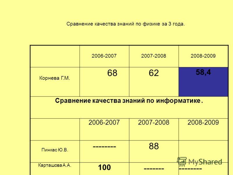 Сравнение качества знаний по физике за 3 года. 2006-20072007-20082008-2009 Корнева Г.М. 6862 58,4 Сравнение качества знаний по информатике. 2006-20072007-20082008-2009 Пинкас Ю.В. --------88 Карташова А.А. 100 ---------------
