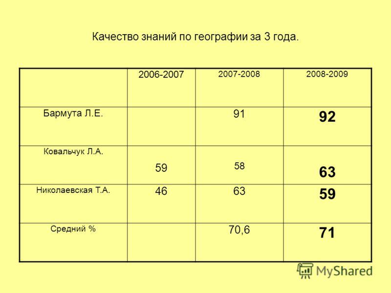 Качество знаний по географии за 3 года. 2006-2007 2007-20082008-2009 Бармута Л.Е. 91 92 Ковальчук Л.А. 59 58 63 Николаевская Т.А. 4663 59 Средний % 70,6 71