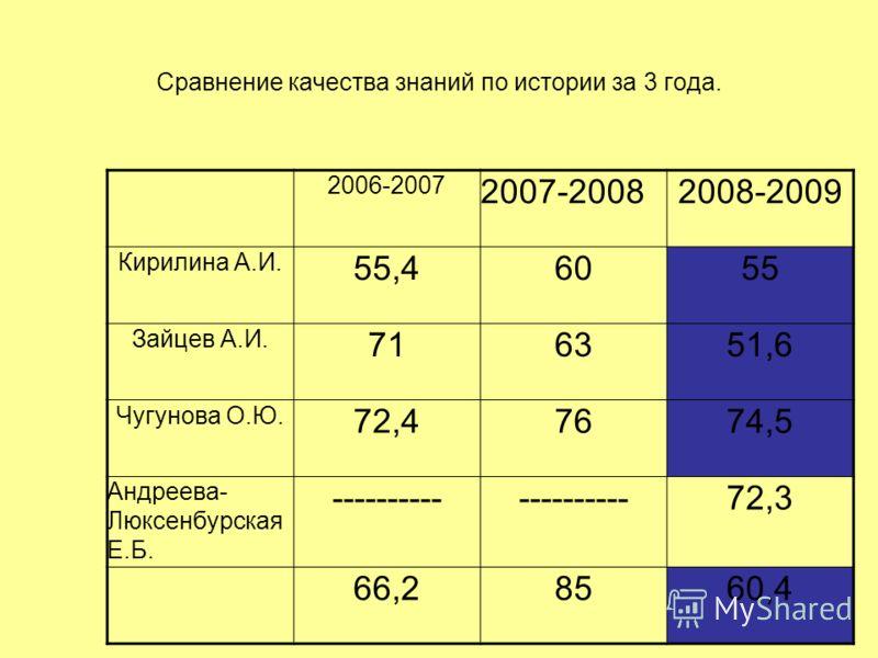 Сравнение качества знаний по истории за 3 года. 2006-2007 2007-20082008-2009 Кирилина А.И. 55,46055 Зайцев А.И. 716351,6 Чугунова О.Ю. 72,47674,5 Андреева- Люксенбурская Е.Б. ---------- 72,3 66,28560,4