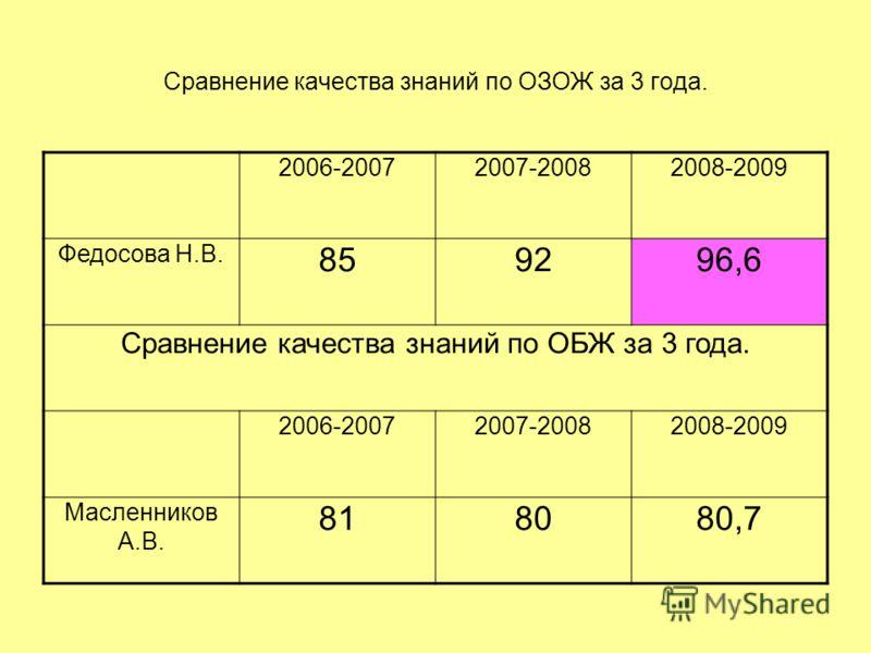Сравнение качества знаний по ОЗОЖ за 3 года. 2006-20072007-20082008-2009 Федосова Н.В. 859296,6 Сравнение качества знаний по ОБЖ за 3 года. 2006-20072007-20082008-2009 Масленников А.В. 818080,7