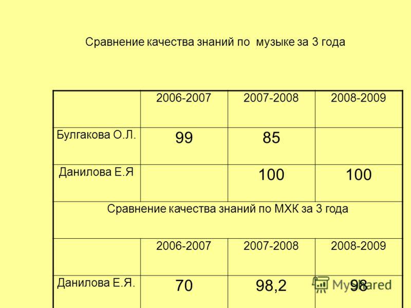 Сравнение качества знаний по музыке за 3 года 2006-20072007-20082008-2009 Булгакова О.Л. 9985 Данилова Е.Я 100 Сравнение качества знаний по МХК за 3 года 2006-20072007-20082008-2009 Данилова Е.Я. 7098,298