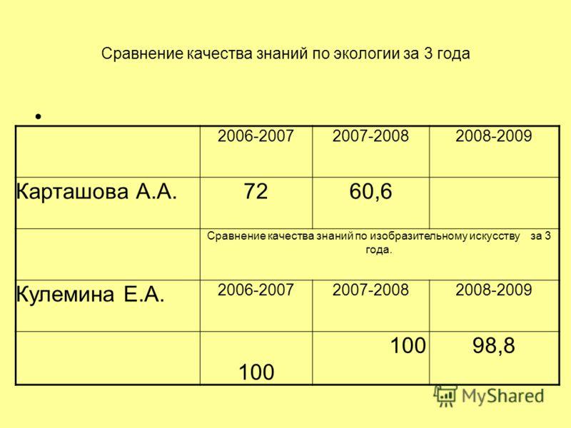 Сравнение качества знаний по экологии за 3 года 2006-20072007-20082008-2009 Карташова А.А.7260,6 Сравнение качества знаний по изобразительному искусству за 3 года. Кулемина Е.А. 2006-20072007-20082008-2009 100 98,8