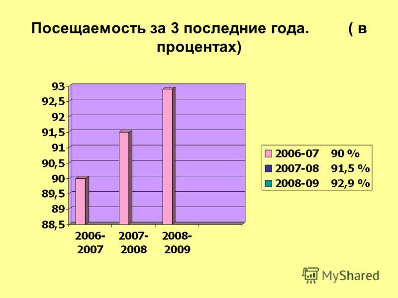 Посещаемость за 3 последние года. ( в процентах)