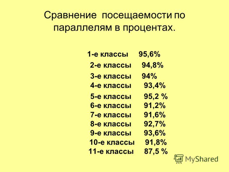 Сравнение посещаемости по параллелям в процентах. 1-е классы 95,6% 2-е классы 94,8% 3-е классы 94% 4-е классы 93,4% 5-е классы 95,2 % 6-е классы 91,2% 7-е классы 91,6% 8-е классы 92,7% 9-е классы 93,6% 10-е классы 91,8% 11-е классы 87,5 %