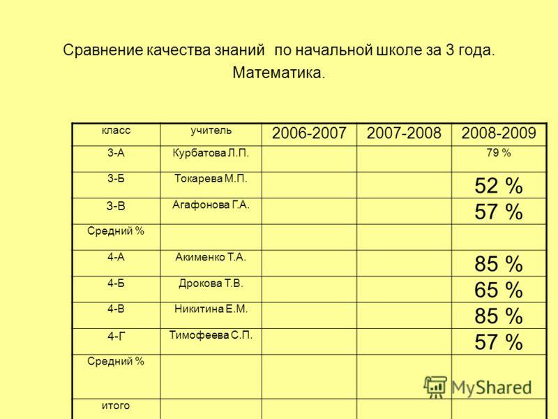 Сравнение качества знаний по начальной школе за 3 года. Математика. классучитель 2006-20072007-20082008-2009 3-АКурбатова Л.П.79 % 3-БТокарева М.П. 52 % 3-В Агафонова Г.А. 57 % Средний % 4-ААкименко Т.А. 85 % 4-БДрокова Т.В. 65 % 4-ВНикитина Е.М. 85
