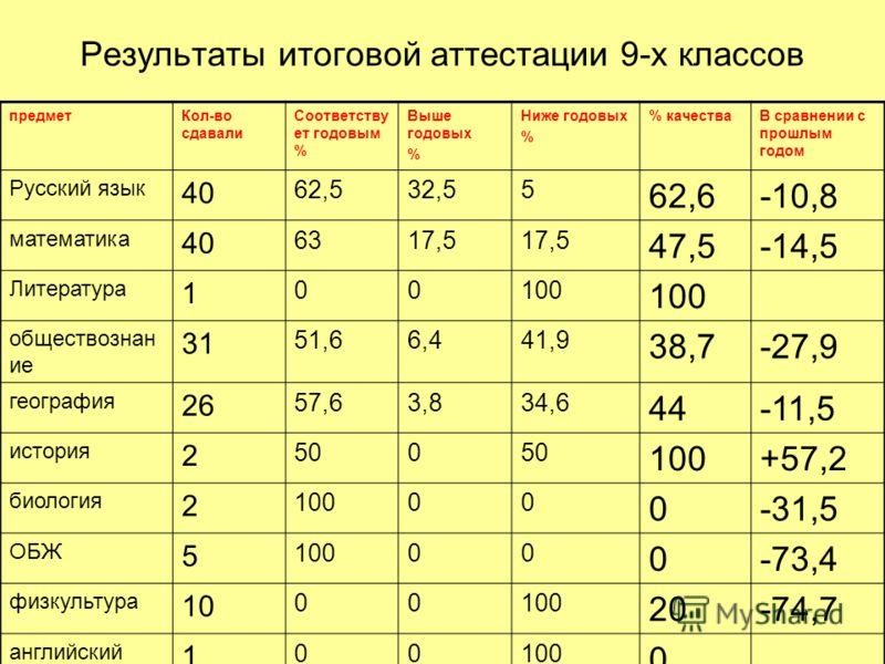 Результаты итоговой аттестации 9-х классов предметКол-во сдавали Соответству ет годовым % Выше годовых % Ниже годовых % % качестваВ сравнении с прошлым годом Русский язык 40 62,532,55 62,6-10,8 математика 40 6317,5 47,5-14,5 Литература 1 00100 общест