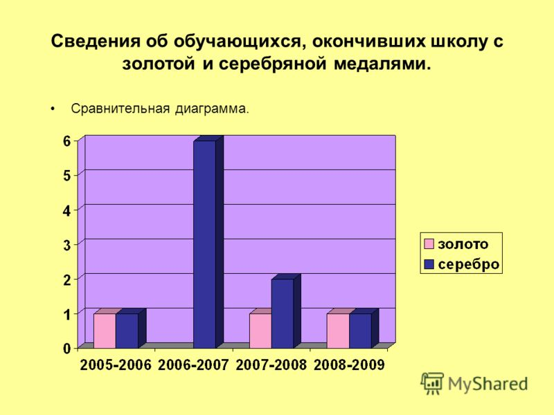 Сведения об обучающихся, окончивших школу с золотой и серебряной медалями. Сравнительная диаграмма.