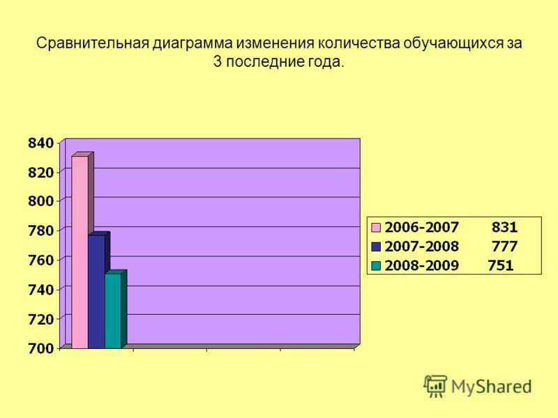 Сравнительная диаграмма изменения количества обучающихся за 3 последние года.